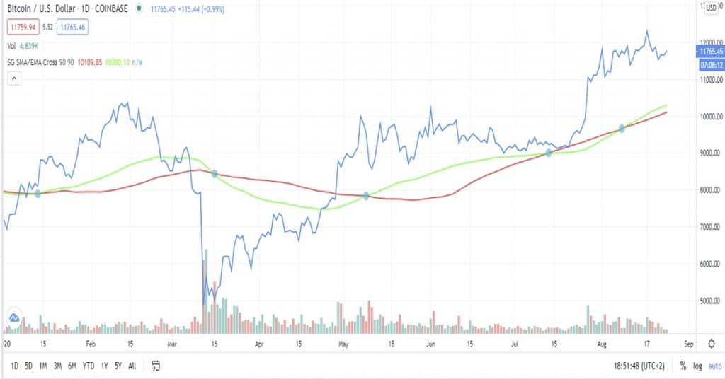 Bitcoin Metrics: Simple Moving Average (SMA) and Exponential Moving Average (EMA) explained.