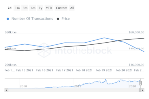 Decreased number of Bitcoin transactions ahead of Bitcoin volatility