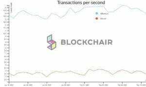 Transacties Bitcoin Blockchain vs Ethereum Blockchain per seconde